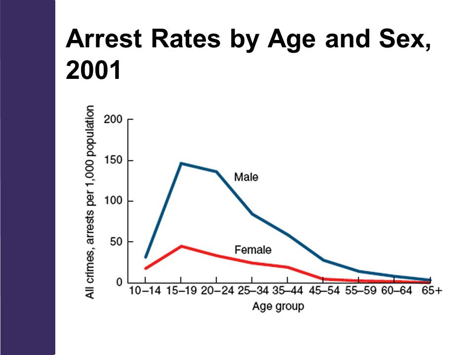 Arrest Rates by Age and Sex, 2001