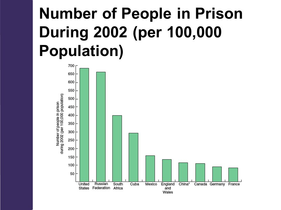 Number of People in Prison During 2002 (per 100,000 Population)