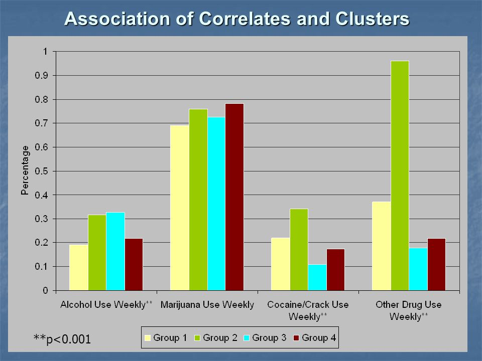 Association of Correlates and Clusters **p<0.001