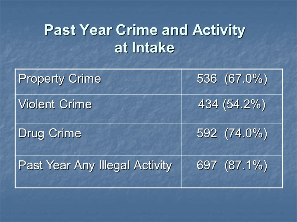 Past Year Crime and Activity at Intake Property Crime 536 (67.0%) Violent Crime 434 (54.2%) Drug Crime 592 (74.0%) Past Year Any Illegal Activity 697 (87.1%)