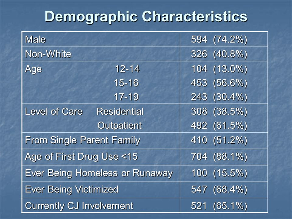 Demographic Characteristics Male 594 (74.2%) 594 (74.2%) Non-White 326 (40.8%) 326 (40.8%) Age (13.0%) 104 (13.0%) 453 (56.6%) 453 (56.6%) 243 (30.4%) 243 (30.4%) Level of Care Residential Outpatient Outpatient 308 (38.5%) 308 (38.5%) 492 (61.5%) 492 (61.5%) From Single Parent Family 410 (51.2%) 410 (51.2%) Age of First Drug Use < (88.1%) 704 (88.1%) Ever Being Homeless or Runaway 100 (15.5%) 100 (15.5%) Ever Being Victimized 547 (68.4%) 547 (68.4%) Currently CJ Involvement 521 (65.1%) 521 (65.1%)