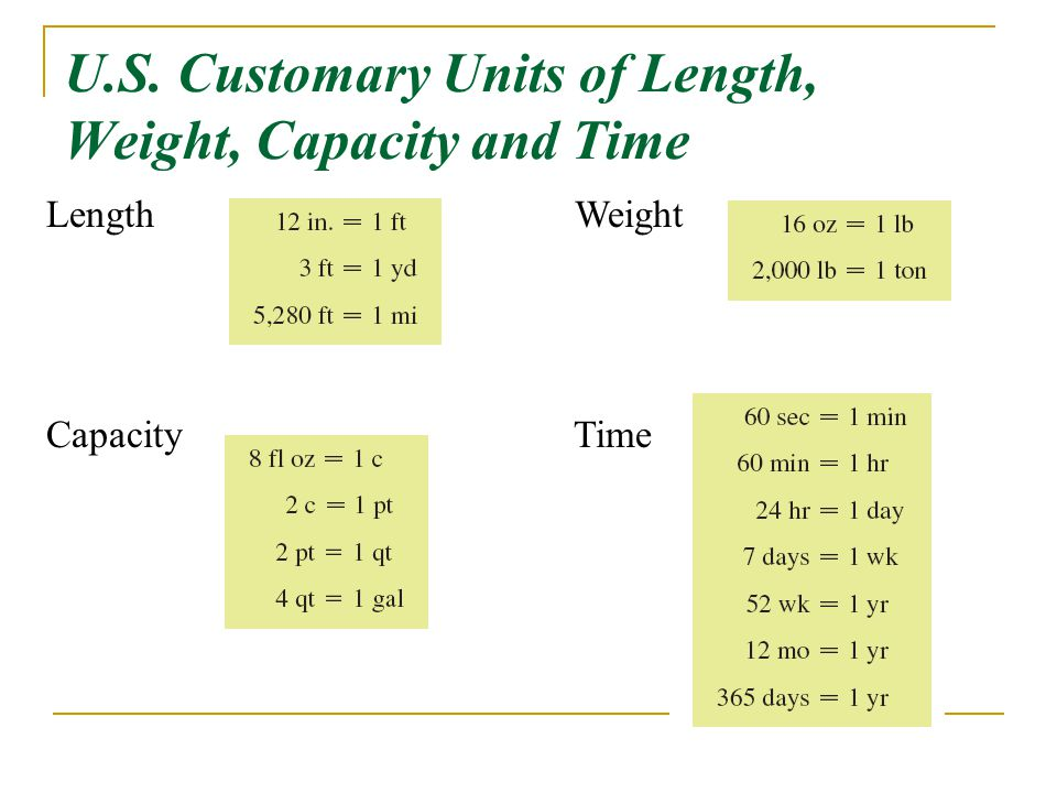Chapter 10 Measurements And Units Us Customary Units Ppt