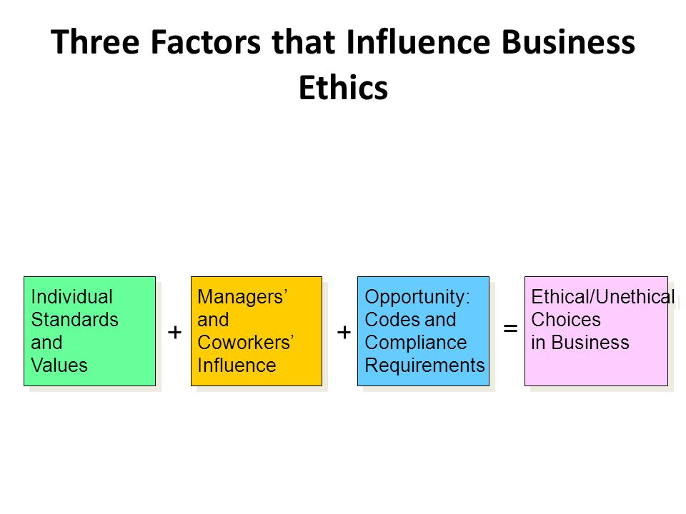 Three Factors that Influence Business Ethics Individual Standards and Values Managers' and Coworkers' Influence Opportunity: Codes and Compliance Requirements Ethical/Unethical Choices in Business