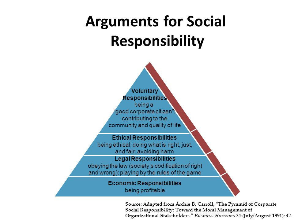 Arguments for Social Responsibility Ethical Responsibilities being ethical; doing what is right, just, and fair; avoiding harm Voluntary Responsibilities being a good corporate citizen ; contributing to the community and quality of life Source: Adapted from Archie B.