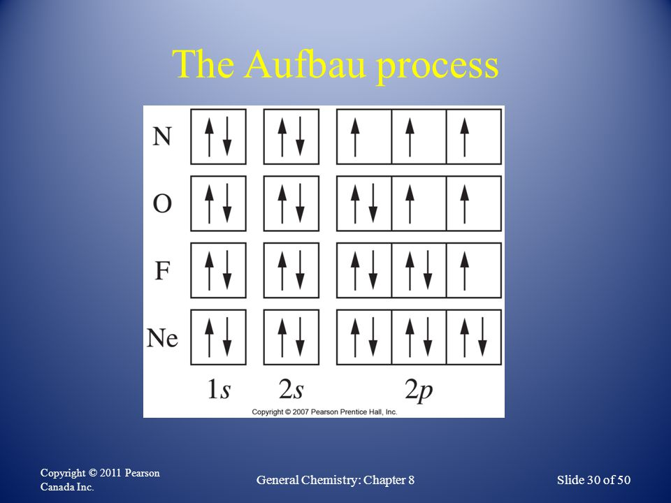 The Aufbau process Copyright © 2011 Pearson Canada Inc. General Chemistry: Chapter 8Slide 30 of 50