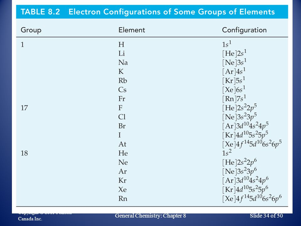 Copyright © 2011 Pearson Canada Inc. General Chemistry: Chapter 8Slide 34 of 50