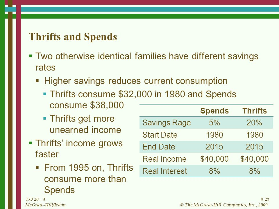 8-21 © The McGraw-Hill Companies, Inc., 2009 McGraw-Hill/Irwin LO Thrifts and Spends  Two otherwise identical families have different savings rates  Higher savings reduces current consumption  Thrifts consume $32,000 in 1980 and Spends consume $38,000  Thrifts get more unearned income  Thrifts' income grows faster  From 1995 on, Thrifts consume more than Spends SpendsThrifts Savings Rage 5%20% Start Date 1980 End Date 2015 Real Income $40,000 Real Interest 8%