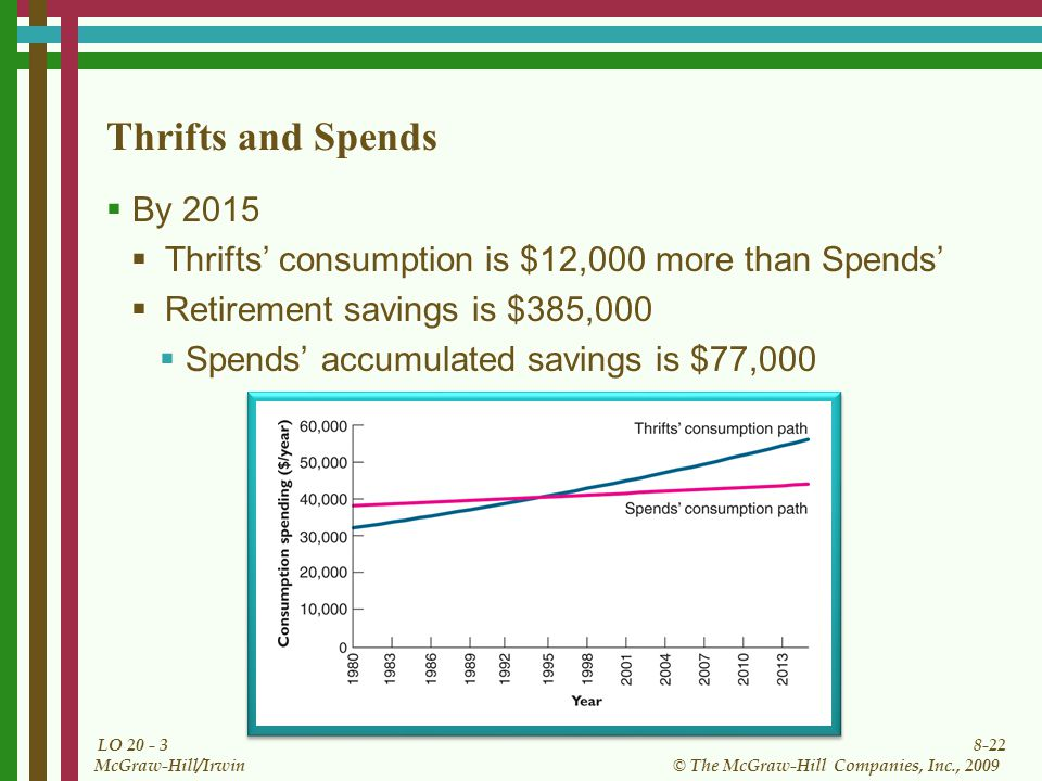 8-22 © The McGraw-Hill Companies, Inc., 2009 McGraw-Hill/Irwin LO Thrifts and Spends  By 2015  Thrifts' consumption is $12,000 more than Spends'  Retirement savings is $385,000  Spends' accumulated savings is $77,000