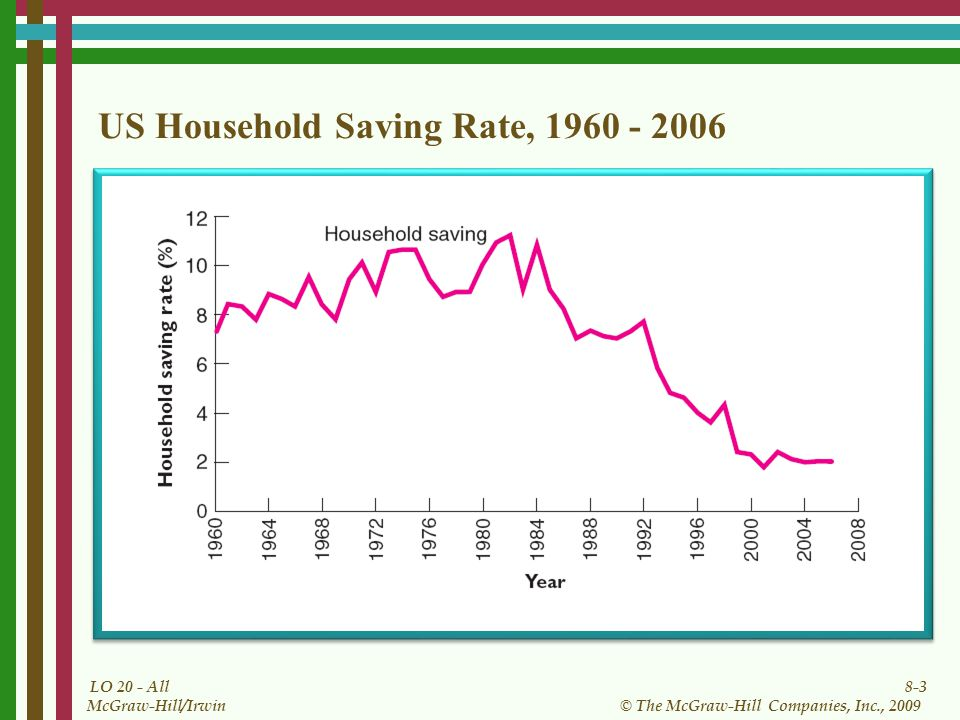 8-3 © The McGraw-Hill Companies, Inc., 2009 McGraw-Hill/Irwin LO 20 - All US Household Saving Rate,
