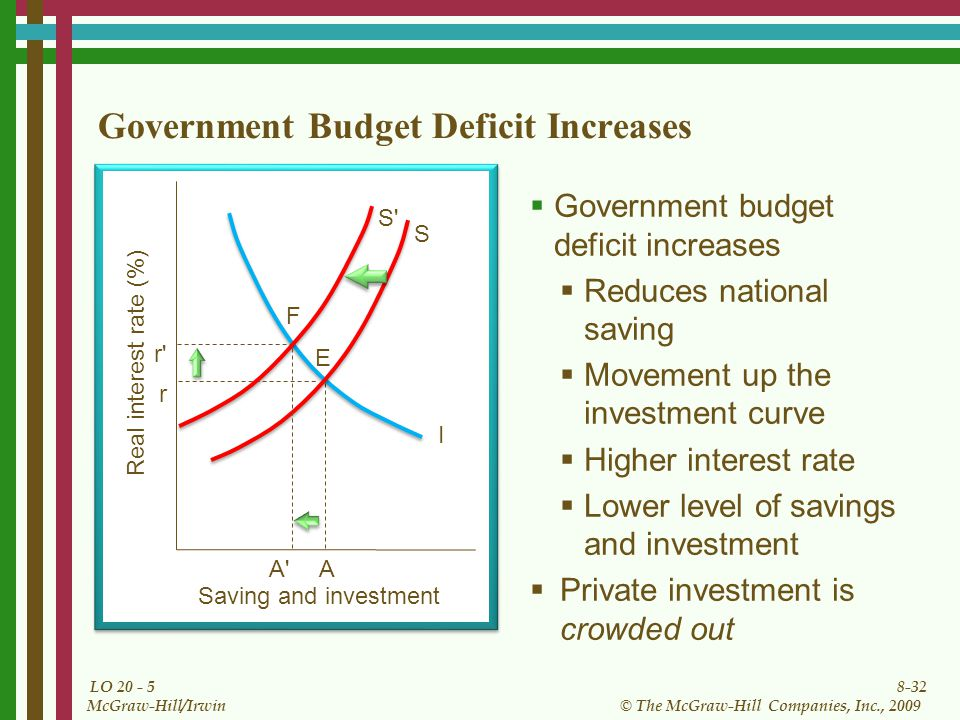8-32 © The McGraw-Hill Companies, Inc., 2009 McGraw-Hill/Irwin LO Government Budget Deficit Increases  Government budget deficit increases  Reduces national saving  Movement up the investment curve  Higher interest rate  Lower level of savings and investment  Private investment is crowded out I Saving and investment Real interest rate (%) S r E r F S A A