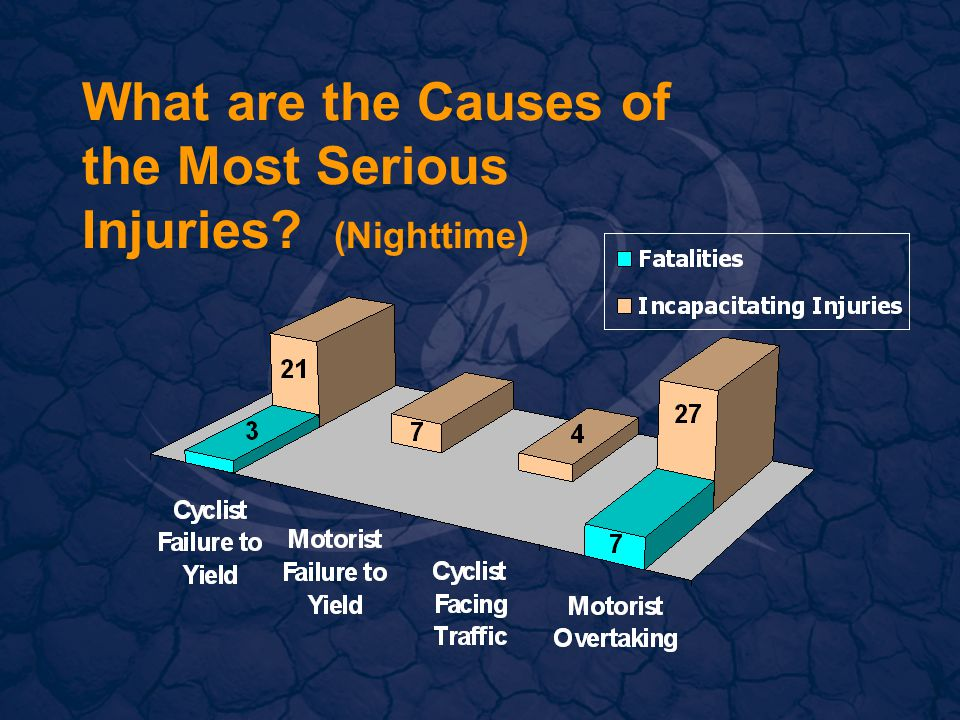 What are the Causes of the Most Serious Injuries (Nighttime)