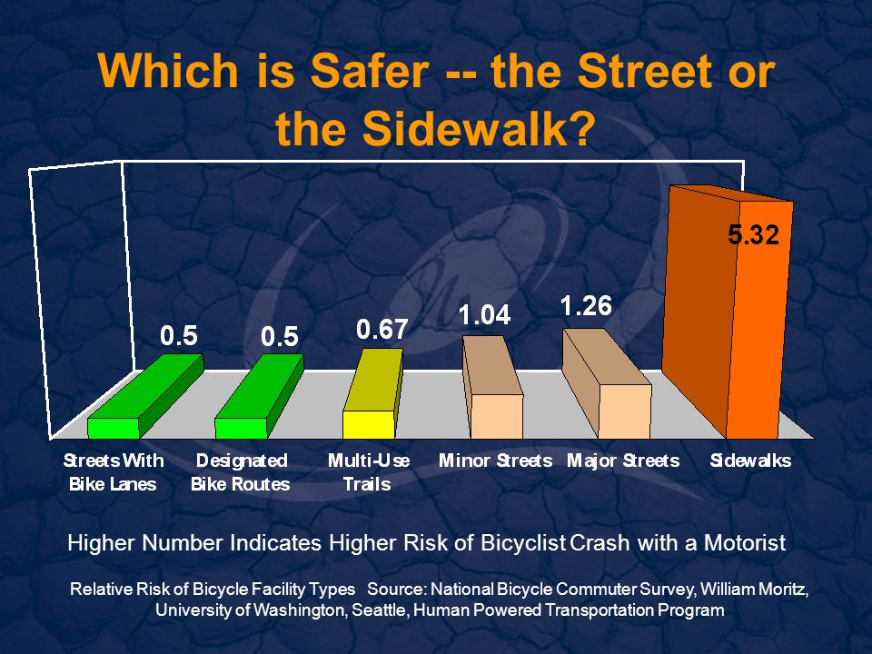 Which is Safer -- the Street or the Sidewalk.