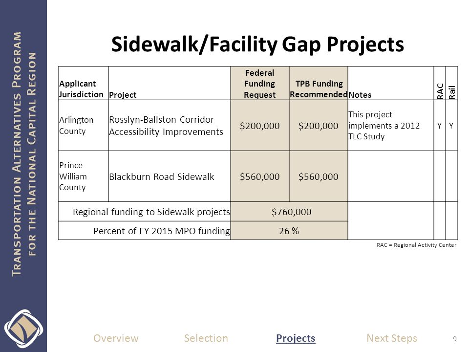 Sidewalk/Facility Gap Projects Overview Selection Projects Next Steps 9 Applicant JurisdictionProject Federal Funding Request TPB Funding RecommendedNotes RAC Rail Arlington County Rosslyn-Ballston Corridor Accessibility Improvements $200,000 This project implements a 2012 TLC Study YY Prince William County Blackburn Road Sidewalk$560,000 Regional funding to Sidewalk projects $760,000 Percent of FY 2015 MPO funding26 % RAC = Regional Activity Center