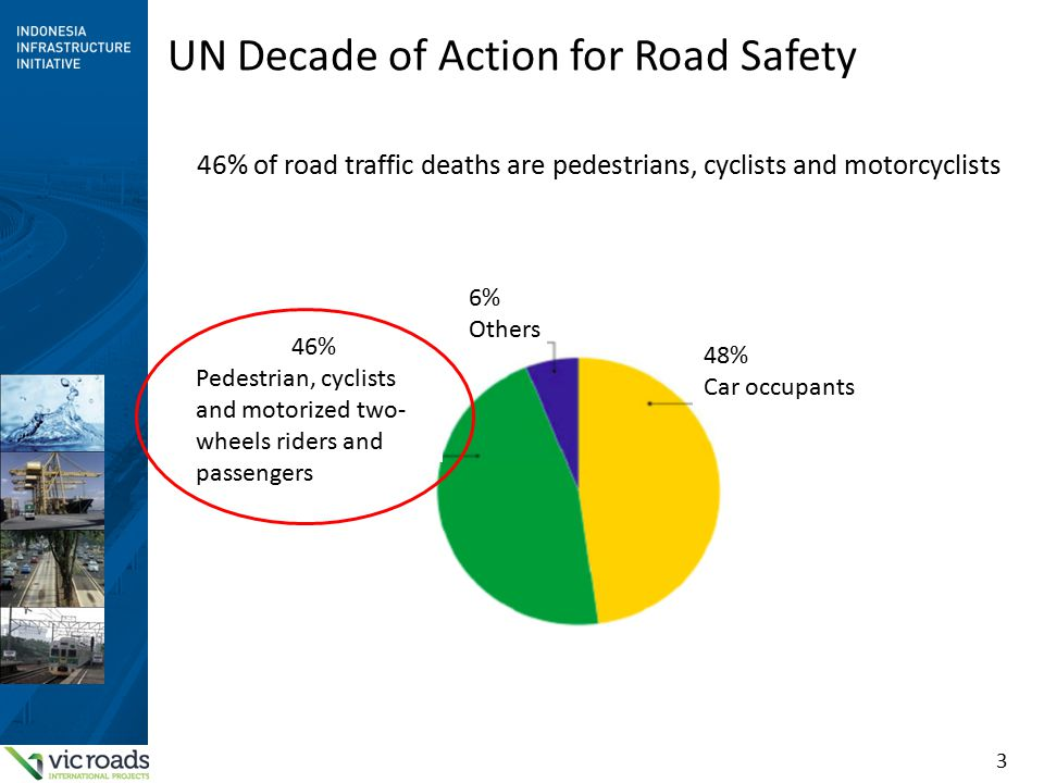 3 UN Decade of Action for Road Safety 46% Pedestrian, cyclists and motorized two- wheels riders and passengers 6% Others 48% Car occupants 46% of road traffic deaths are pedestrians, cyclists and motorcyclists