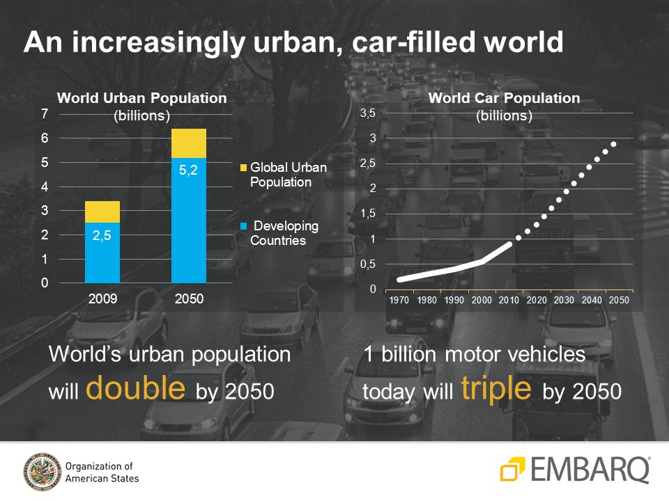 An increasingly urban, car-filled world World's urban population will double by billion motor vehicles today will triple by 2050 World Urban Population (billions) World Car Population (billions)