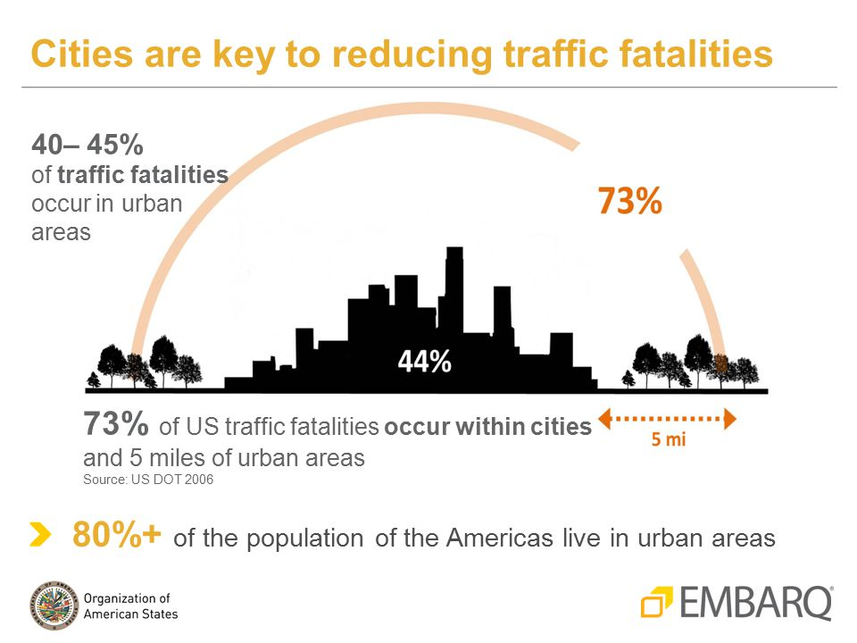 80%+ of the population of the Americas live in urban areas Cities are key to reducing traffic fatalities 40– 45% of traffic fatalities occur in urban areas 73% of US traffic fatalities occur within cities and 5 miles of urban areas Source: US DOT 2006