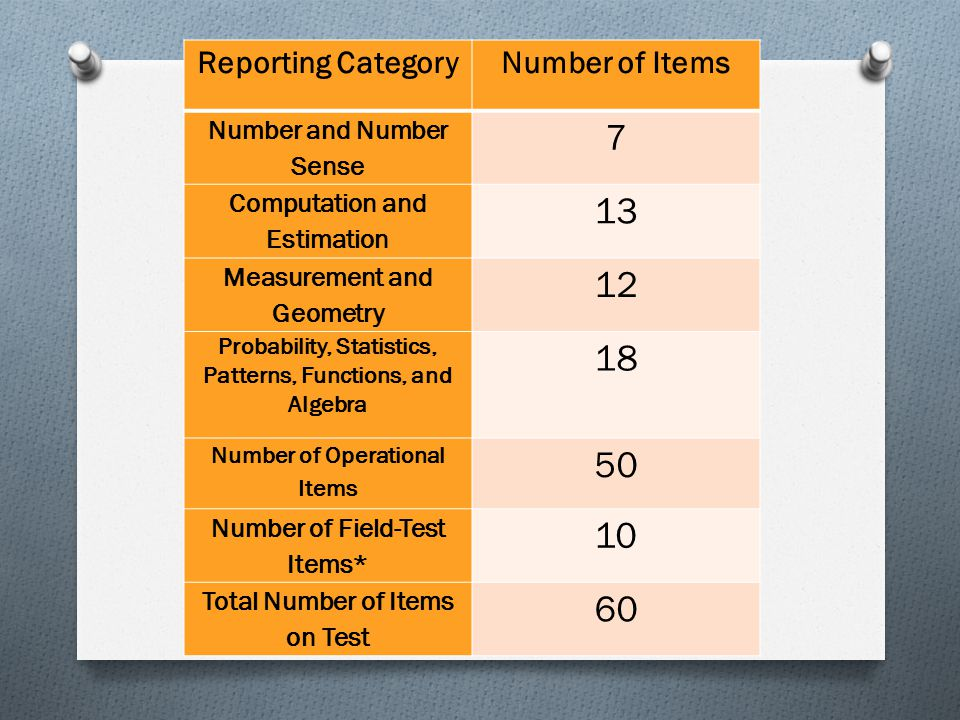 Reporting CategoryNumber of Items Number and Number Sense 7 Computation and Estimation 13 Measurement and Geometry 12 Probability, Statistics, Patterns, Functions, and Algebra 18 Number of Operational Items 50 Number of Field-Test Items* 10 Total Number of Items on Test 60