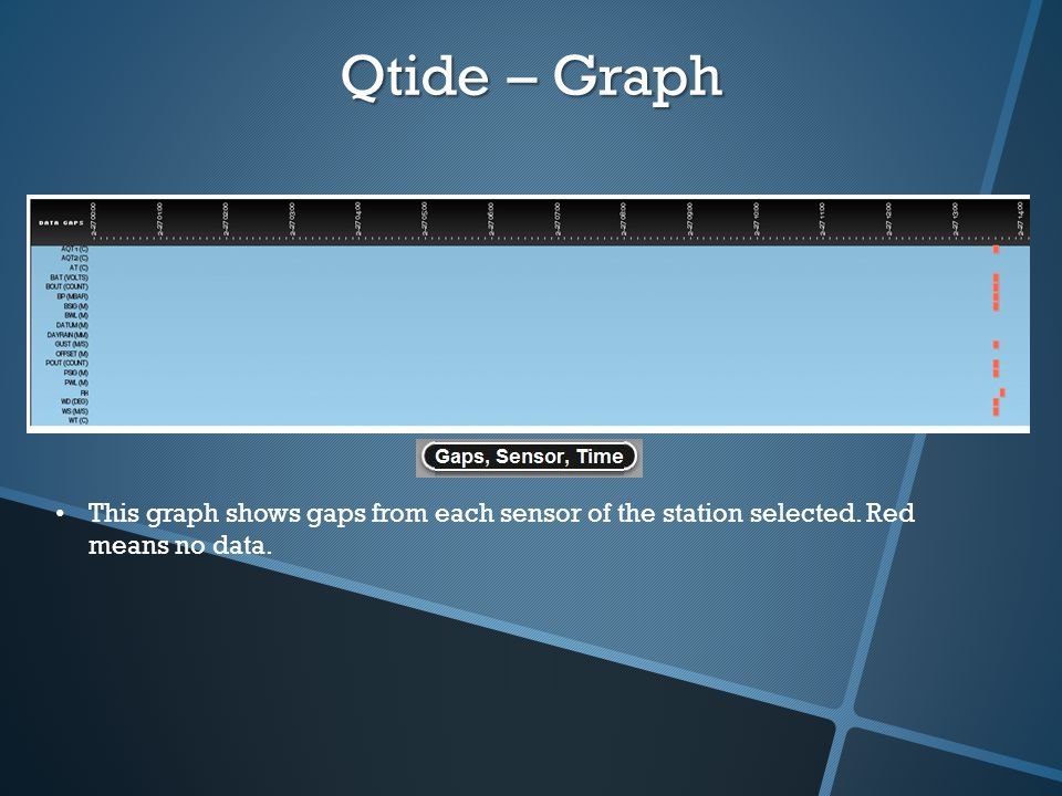 Qtide – Graph This graph shows gaps from each sensor of the station selected. Red means no data.
