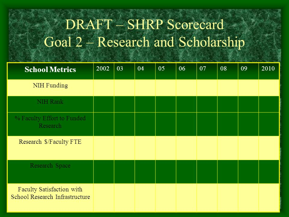 DRAFT – SHRP Scorecard Goal 2 – Research and Scholarship School Metrics NIH Funding NIH Rank % Faculty Effort to Funded Research Research $/Faculty FTE Research Space Faculty Satisfaction with School Research Infrastructure
