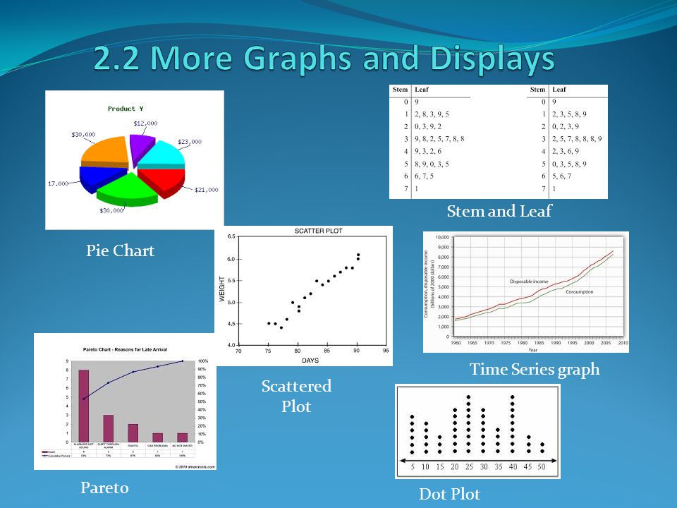 Descriptive Statistics Pie Chart Pareto Scattered Plot Stem And