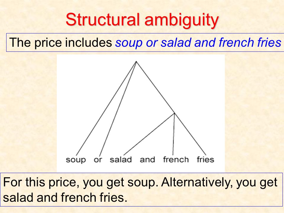 Structural ambiguity The price includes soup or salad and french fries For this price, you get soup.