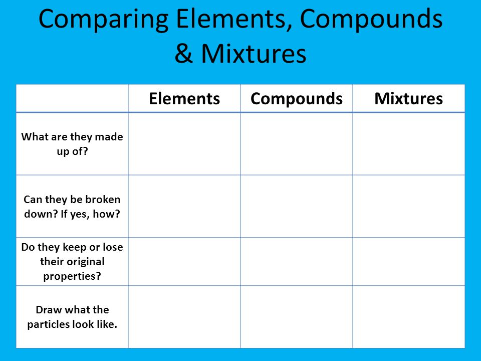 Comparing Elements, Compounds & Mixtures ElementsCompoundsMixtures What are they made up of.