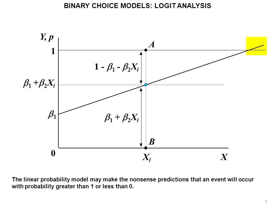1 BINARY CHOICE MODELS: LOGIT ANALYSIS The linear probability model may make the nonsense predictions that an event will occur with probability greater than 1 or less than 0.