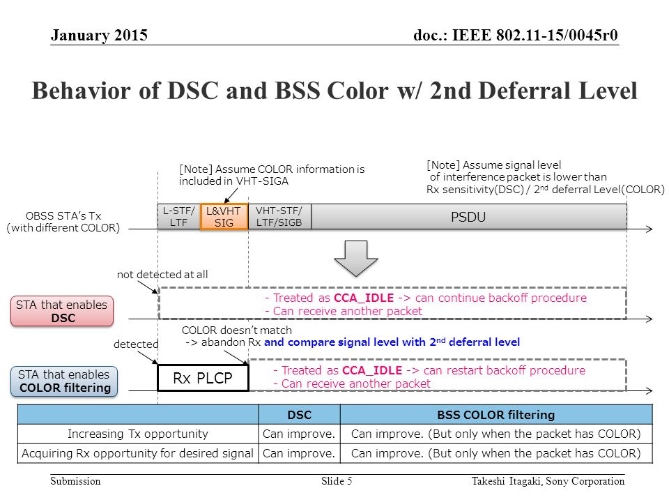 doc.: IEEE /0045r0 Submission Behavior of DSC and BSS Color w/ 2nd Deferral Level January 2015 Takeshi Itagaki, Sony CorporationSlide 5 L-STF/ LTF L-STF/ LTF PSDU OBSS STA's Tx (with different COLOR) not detected at all L&VHT SIG L&VHT SIG VHT-STF/ LTF/SIGB VHT-STF/ LTF/SIGB Rx PLCP [Note] Assume COLOR information is included in VHT-SIGA detected COLOR doesn't match -> abandon Rx and compare signal level with 2 nd deferral level - Treated as CCA_IDLE -> can continue backoff procedure - Can receive another packet - Treated as CCA_IDLE -> can restart backoff procedure - Can receive another packet STA that enables DSC STA that enables DSC STA that enables COLOR filtering STA that enables COLOR filtering DSCBSS COLOR filtering Increasing Tx opportunityCan improve.Can improve.