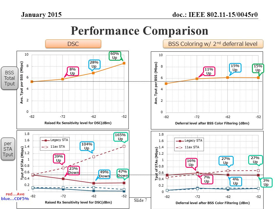 doc.: IEEE /0045r0 SubmissionTakeshi Itagaki, Sony Corporation Performance Comparison January 2015 Slide 7 BSS Coloring w/ 2 nd deferral level 15% Up 15% Up 11% Up DSC 28% Up 60% Up 8% Up BSS Total Tput BSS Total Tput per STA Tput per STA Tput 165% Up 39% Up 104% Up 7% Up 27% Up 27% Up 4% Up 23% Down 49% Down 47% Down 16% Up 3% Up red...Ave blue...CDF5%