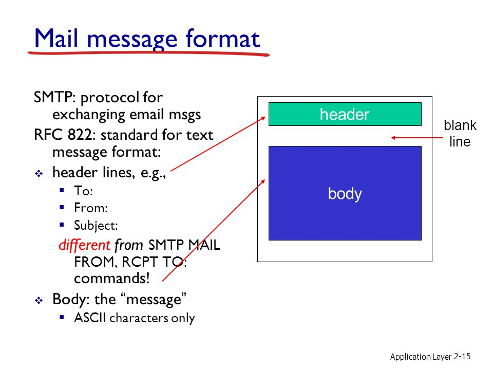 Application Layer 2-15 Mail message format SMTP: protocol for exchanging  msgs RFC 822: standard for text message format:  header lines, e.g.,  To:  From:  Subject: different from SMTP MAIL FROM, RCPT TO: commands.