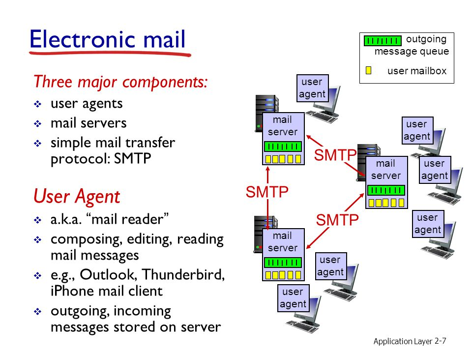 Application Layer 2-7 Electronic mail Three major components:  user agents  mail servers  simple mail transfer protocol: SMTP User Agent  a.k.a.