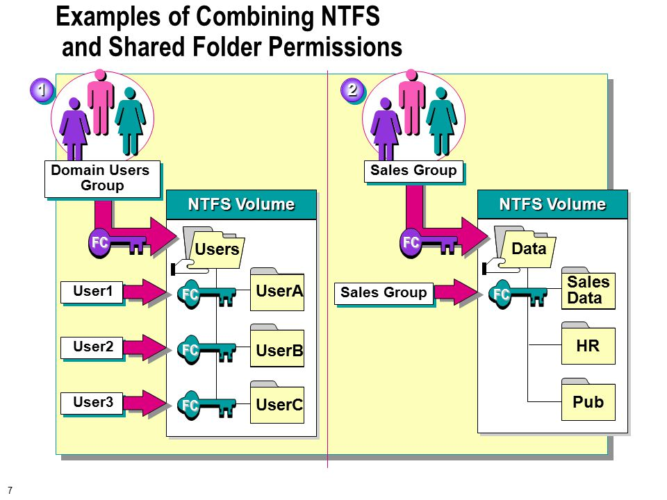 7 Examples of Combining NTFS and Shared Folder Permissions 11 NTFS Volume Users UserA UserB UserC Domain Users Group Domain Users Group User1 FC FC FC User2 User3 FC 22 NTFS Volume Data Sales Data HR Pub Sales Group FC FC