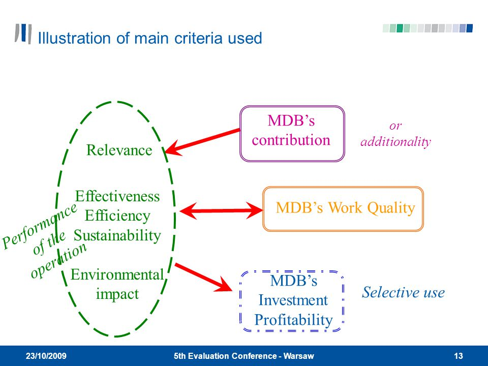 135th Evaluation Conference - Warsaw 23/10/2009 Relevance Effectiveness Efficiency Sustainability Environmental impact MDB's Investment Profitability MDB's contribution MDB's Work Quality Selective use Performance of the operation or additionality Illustration of main criteria used