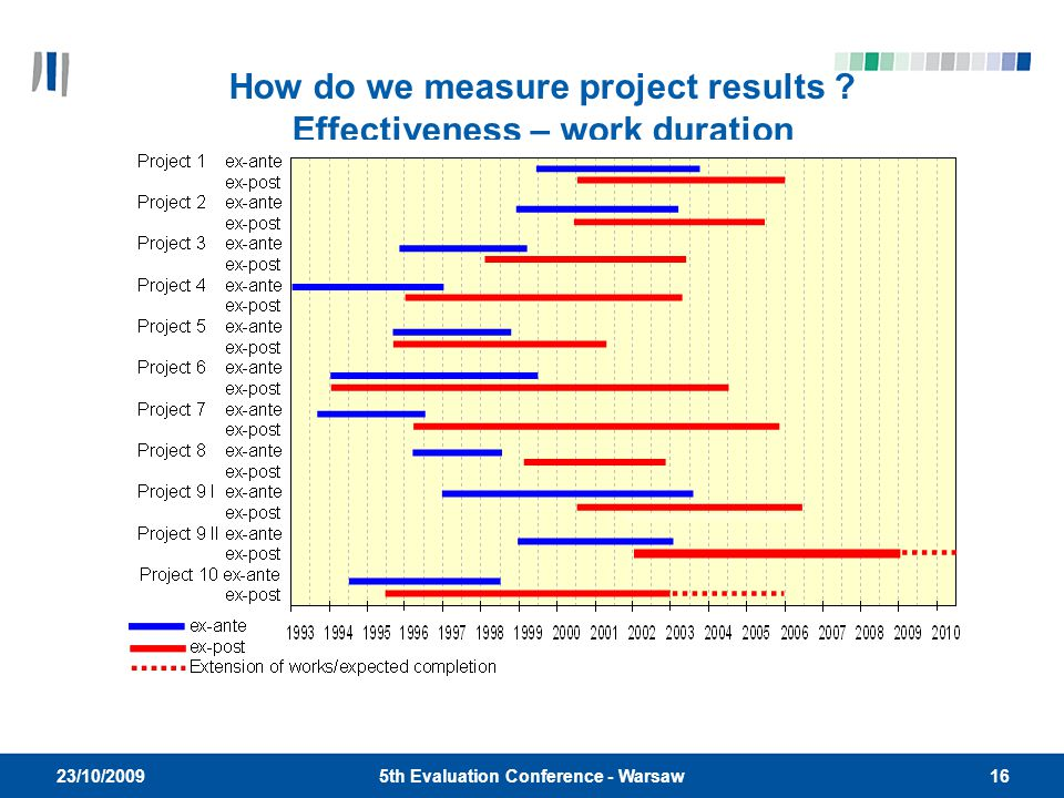 165th Evaluation Conference - Warsaw 23/10/2009 How do we measure project results .