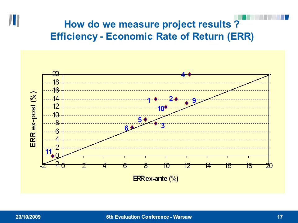 175th Evaluation Conference - Warsaw 23/10/2009 How do we measure project results .