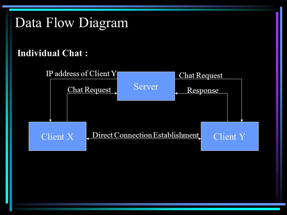 Data Flow Diagram Client XClient Y Server Direct Connection Establishment Chat Request IP address of Client Y Chat Request Response Individual Chat :