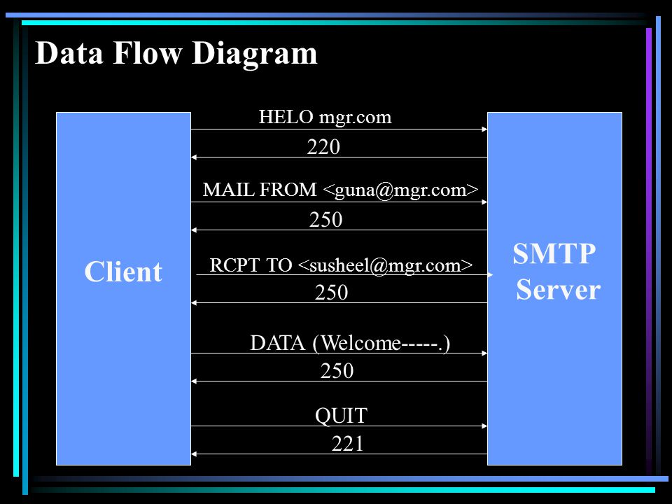 Data Flow Diagram Client SMTP Server HELO mgr.com 220 MAIL FROM RCPT TO 250 DATA (Welcome-----.) 250 QUIT 221