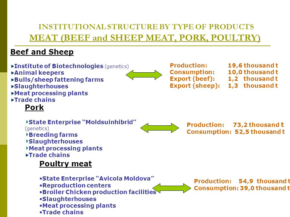 INSTITUTIONAL STRUCTURE BY TYPE OF PRODUCTS MEAT (BEEF and SHEEP MEAT, PORK, POULTRY) Beef and Sheep Institute of Biotechnologies (genetics) Animal keepers Bulls/sheep fattening farms Slaughterhouses Meat processing plants Trade chains Pork State Enterprise Moldsuinhibrid (genetics) Breeding farms Slaughterhouses Meat processing plants Trade chains Poultry meat State Enterprise Avicola Moldova Reproduction centers Broiler Chicken production facilities Slaughterhouses Meat processing plants Trade chains Production: 19,6 thousand t Consumption: 10,0 thousand t Export (beef):1,2 thousand t Export (sheep):1,3 thousand t Production: 73,2 thousand t Consumption: 52,5 thousand t Production: 54,9 thousand t Consumption: 39,0 thousand t