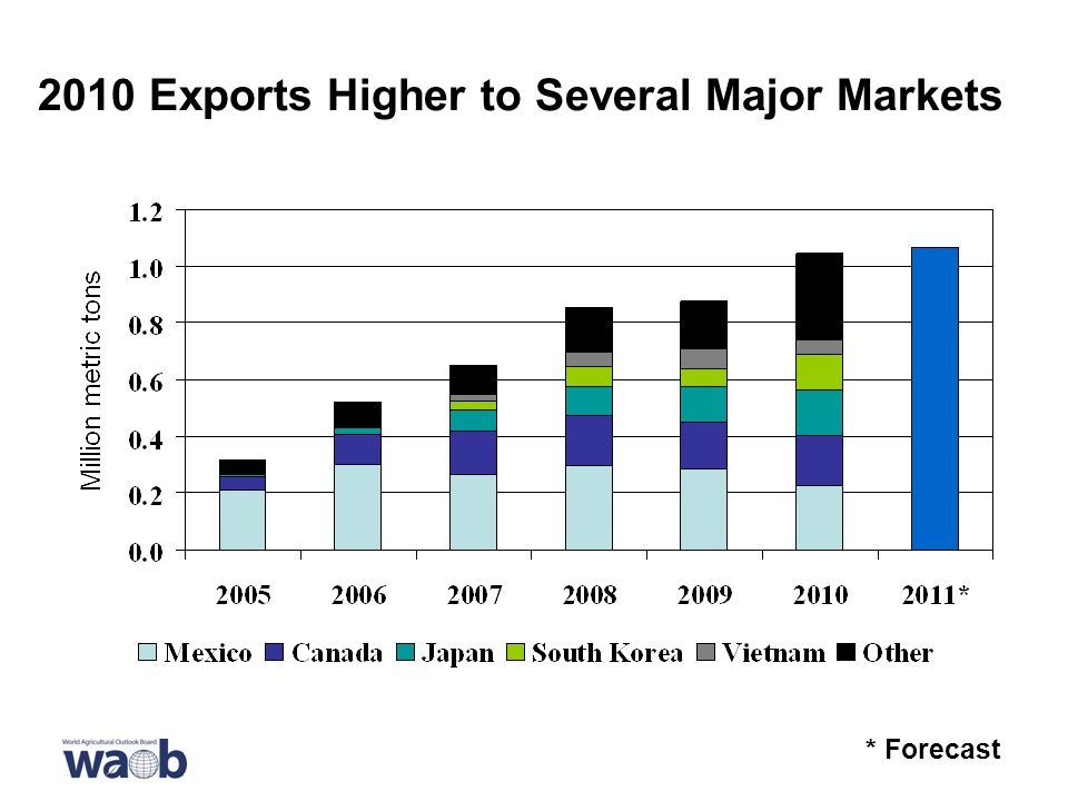 2010 Exports Higher to Several Major Markets * Forecast