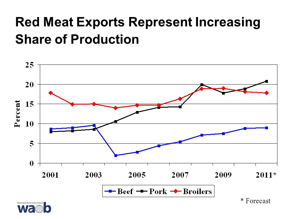 Red Meat Exports Represent Increasing Share of Production * Forecast