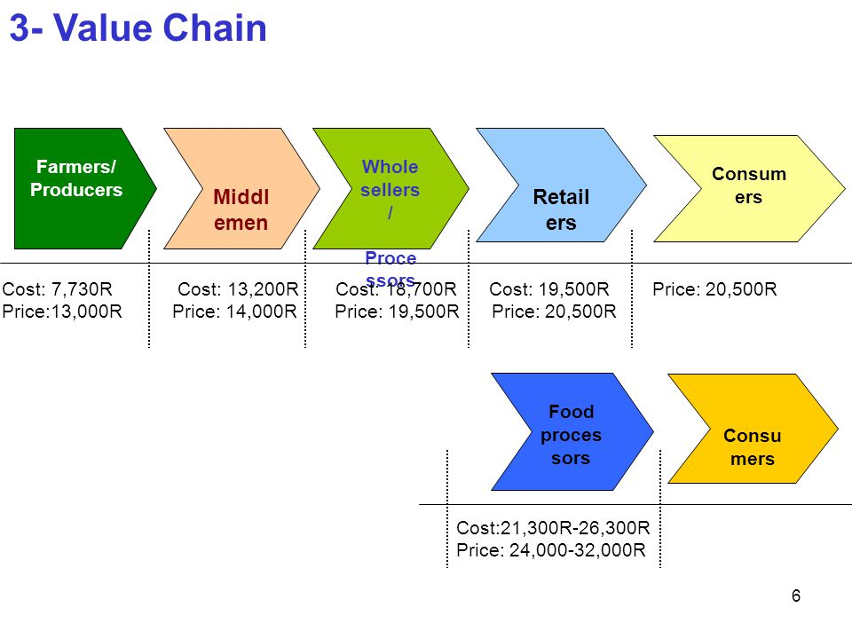 1 Value Chain Analysis Of Free Range Chicken Presented By Sim Kong