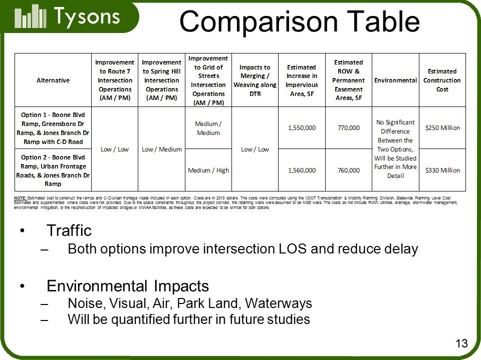 Tysons Comparison Table 13 NOTE: Estimated cost to construct the ramps and C-D/urban frontage roads included in each option.