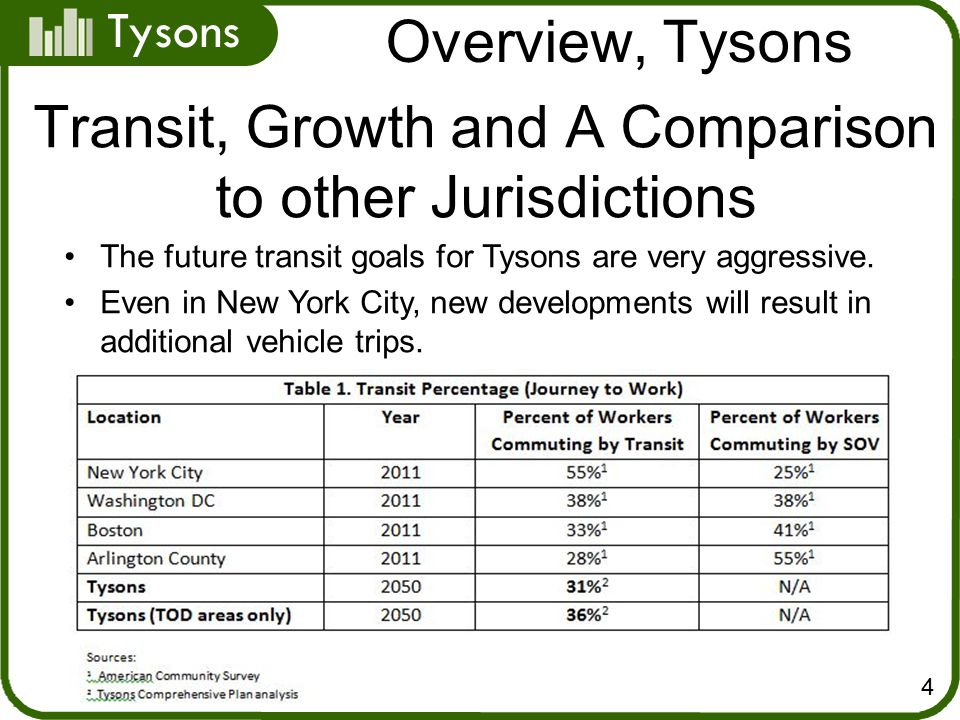 Tysons Overview, Tysons 4 The future transit goals for Tysons are very aggressive.