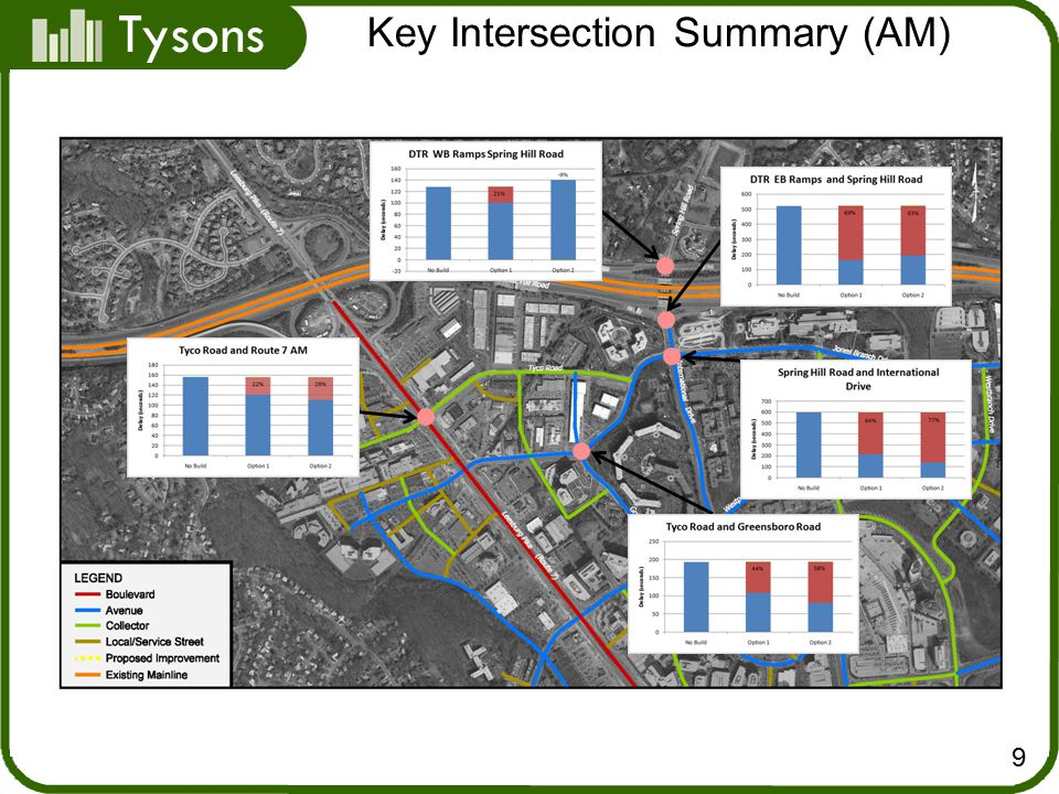 Tysons Key Intersection Summary (AM) 9