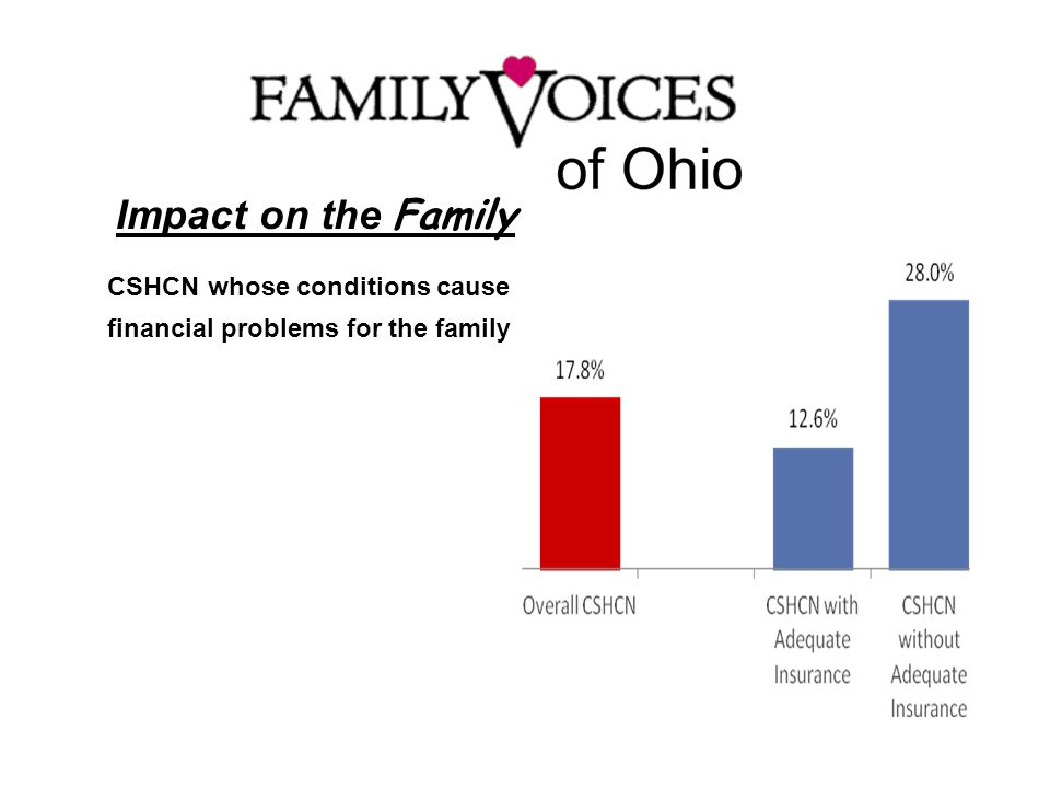 Impact on the Family CSHCN whose conditions cause financial problems for the family