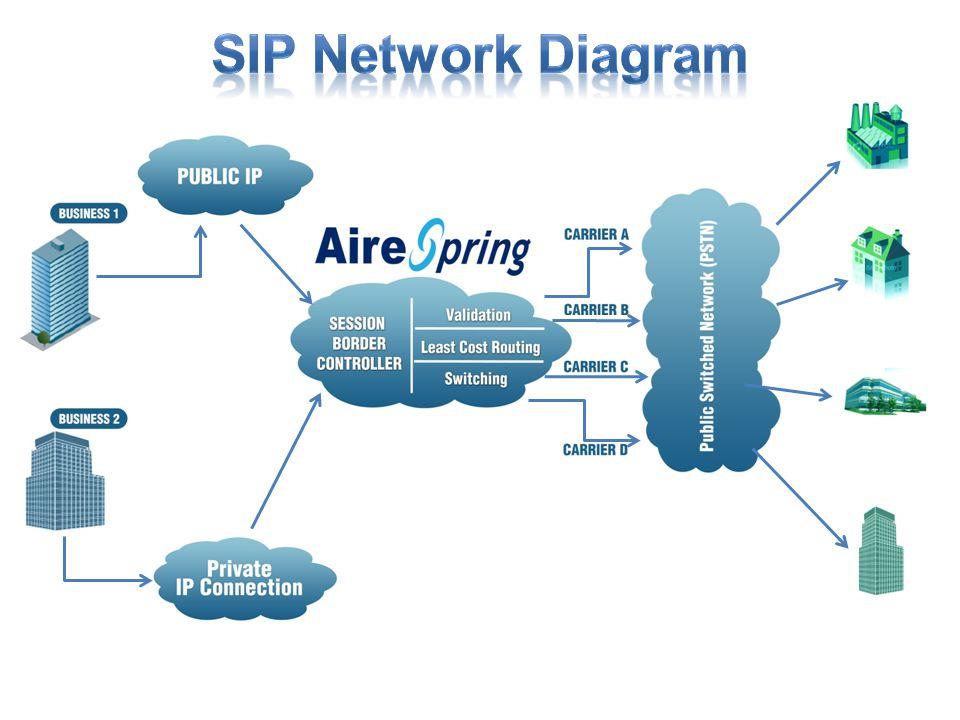 VoIP/SIP Trunking Wholesale/Enterprise  - ppt download