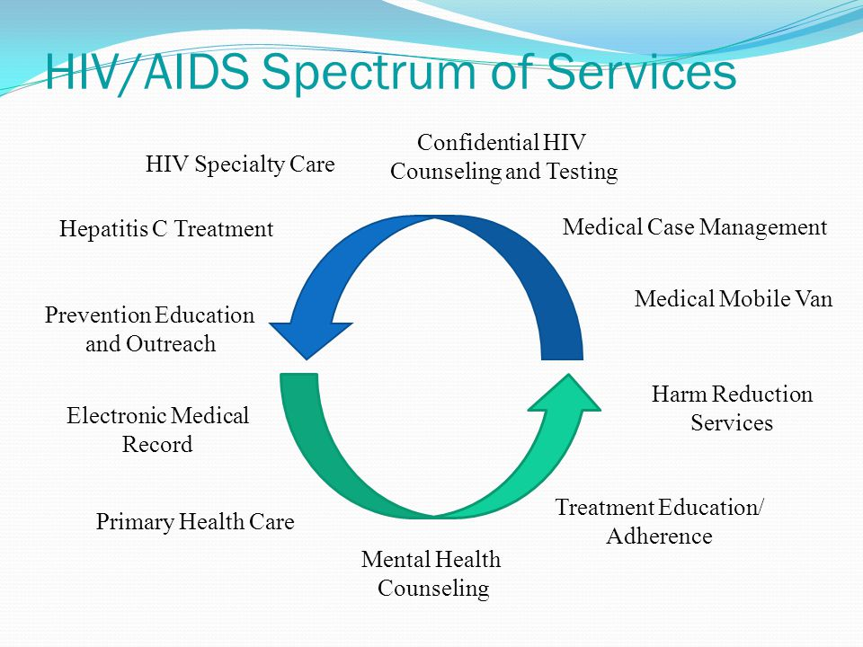 HIV/AIDS Spectrum of Services Medical Mobile Van Electronic Medical Record Mental Health Counseling Harm Reduction Services Prevention Education and Outreach Confidential HIV Counseling and Testing Primary Health Care Treatment Education/ Adherence Medical Case Management HIV Specialty Care Hepatitis C Treatment