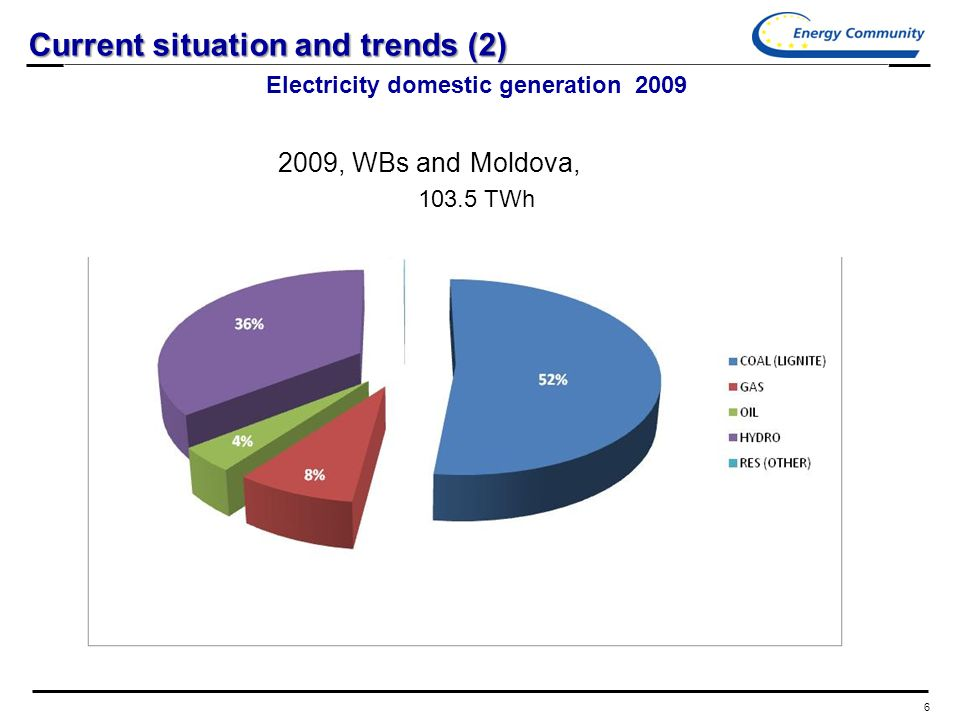 6 Current situation and trends (2) Electricity domestic generation TWh 2009, WBs and Moldova,
