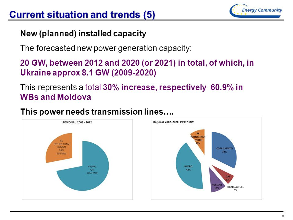 8 Current situation and trends (5) New (planned) installed capacity The forecasted new power generation capacity: 20 GW, between 2012 and 2020 (or 2021) in total, of which, in Ukraine approx 8.1 GW ( ) This represents a total 30% increase, respectively 60.9% in WBs and Moldova This power needs transmission lines….
