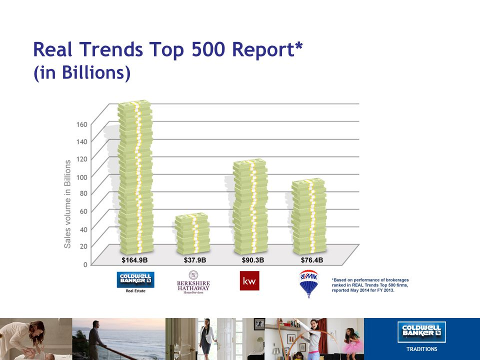 Real Trends Top 500 Report* (in Billions) TRADITIONS